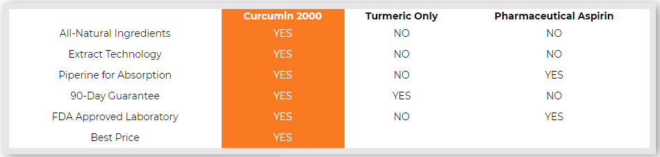 Curcumin 2000 defense vs The Competition: